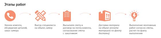 продающий текст сайта этапы работ