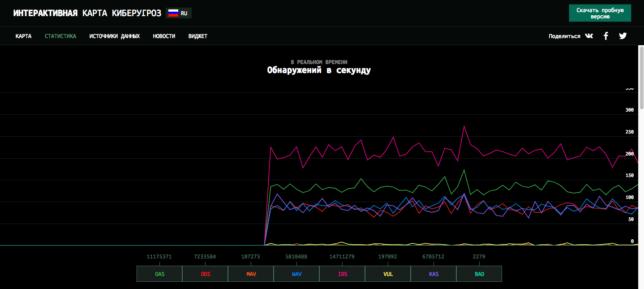 Обнаружение киберугроз в реальном времени