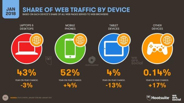 Доля посещений веб-сайтов с различных устройств